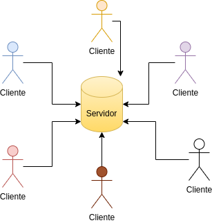Cliente-Servidor, sistema centralizado