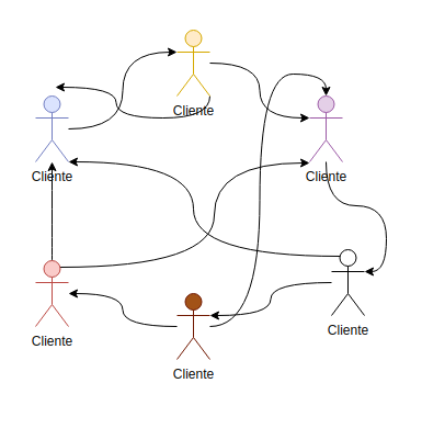 Conexão num sistema distribuído